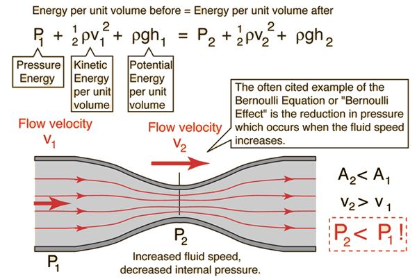 TJ. n fluid dynamics, Bernoulli's principle states that for an inviscid flow of a nonconducting fluid, an increase in the speed of the fluid occurs simultaneously with a decrease in pressure or a decrease in the fluid's potential energy.