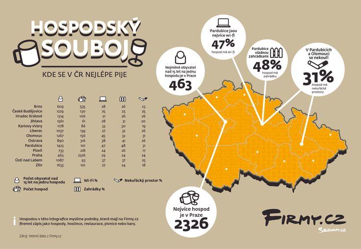 Jak se v ČR pije? #infographics #pubs #beer #czechrepublic