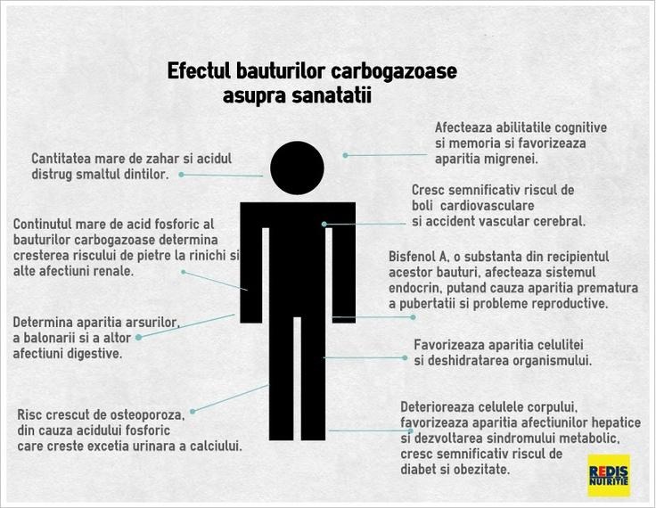 Despre efectul bauturilor carbogazoase si al mancarii fast-food asupra sanatatii: http://www.topfitness.ro/sfaturi-pentru-slabit/nutritie-informatii/mancarea-fast-food/