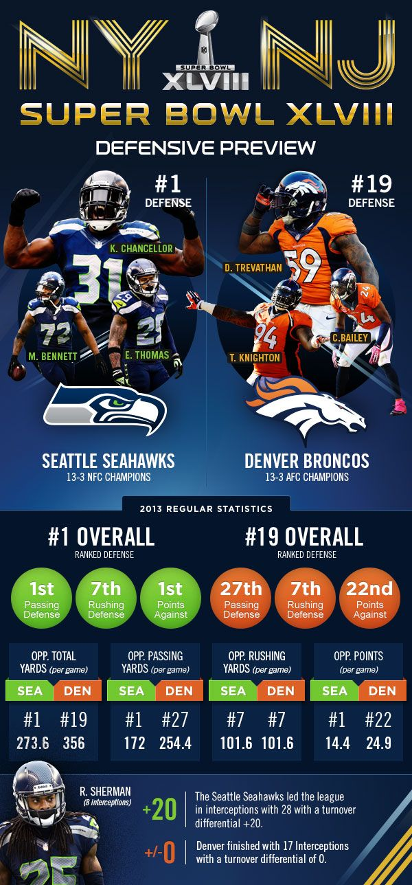 Infographic: #SB48 Defensive Preview