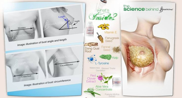 Results from using Breast Actives breast enlargement creams.