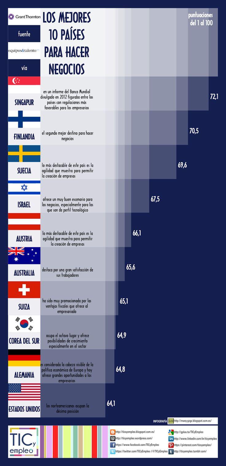 Los 10 mejores países para hacer negocios #infografia #infographic