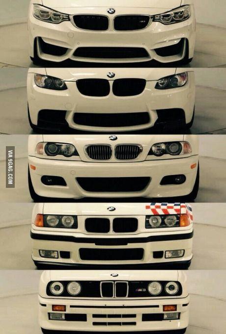 Evolution of the BMW M3-Series