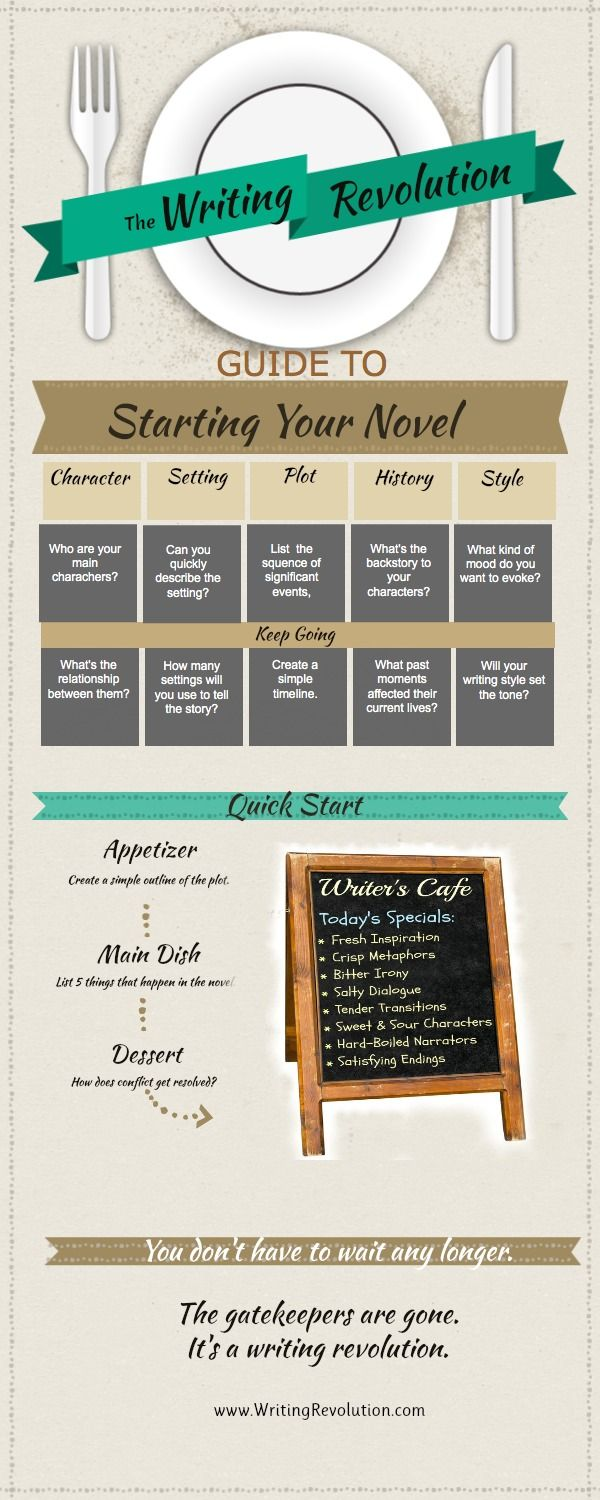 Infographic: How to Start Writing Your Novel
