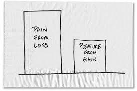 Image result for loss aversion model