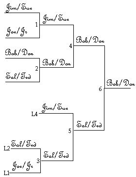 Free Printable 8 Team Single Elimination Tournament Bracket