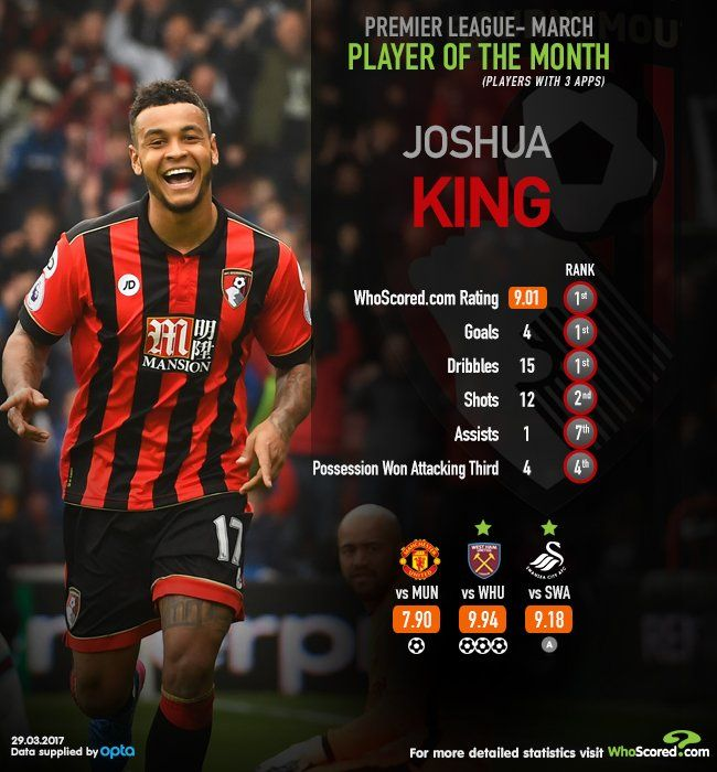 Premier League POTM: Joshua King was the highest rated player in March.