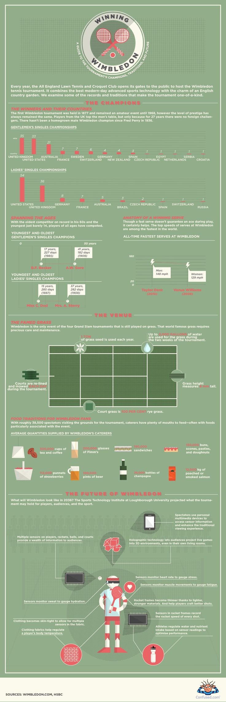 The future of Wimbledon [Infographic]: Sports Infographics, Tennis Tournament, Wimbledon 2013, Favorite Sports, Tennis Infographics, Infographics Info Design, Infographics Sports, Wimbledon Tennis, Winning Wimbledon