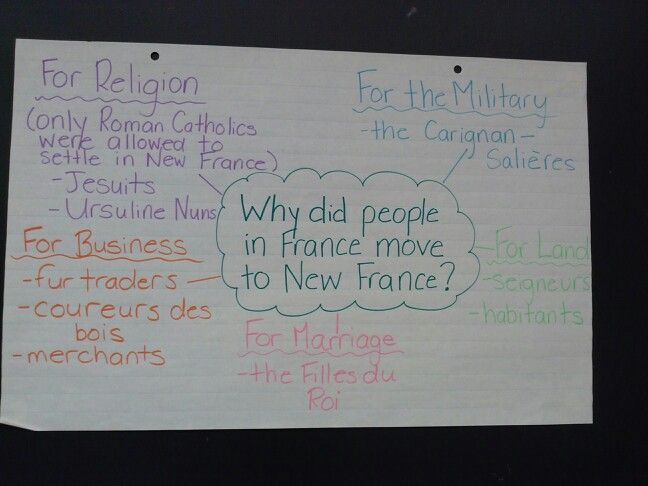 Pearson Canadian History 7 Anchor Chart New France