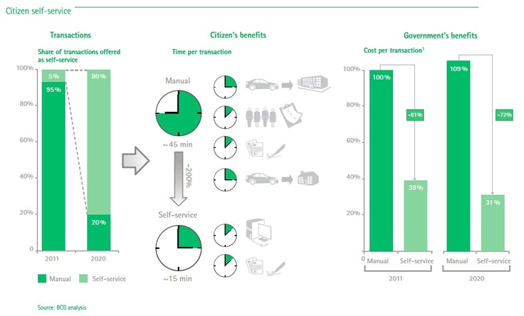 A graphic from this BCG report about how users feel about sharing their data, and the economic value to companies.