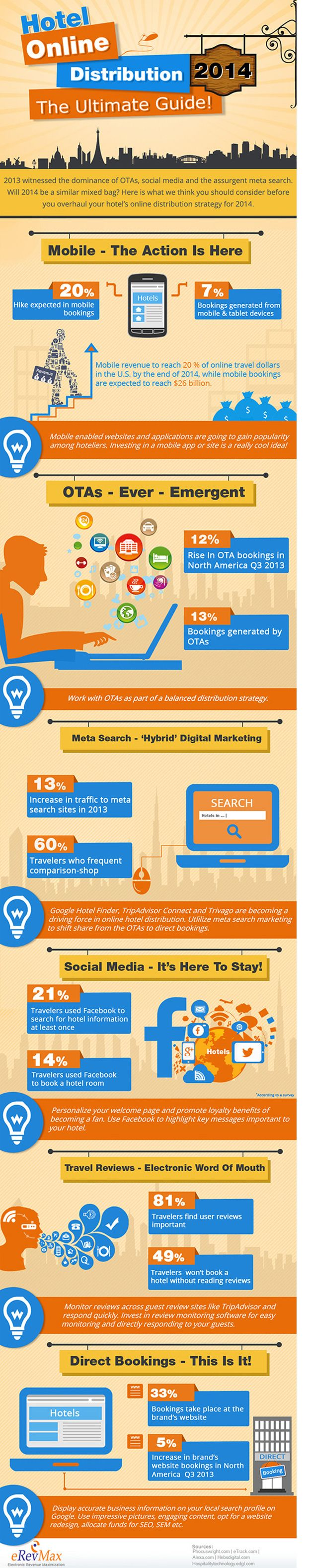 66 best interesting facts images on pinterest info graphics the digital marketing mix for hotels according to erevmax infographic fandeluxe Images