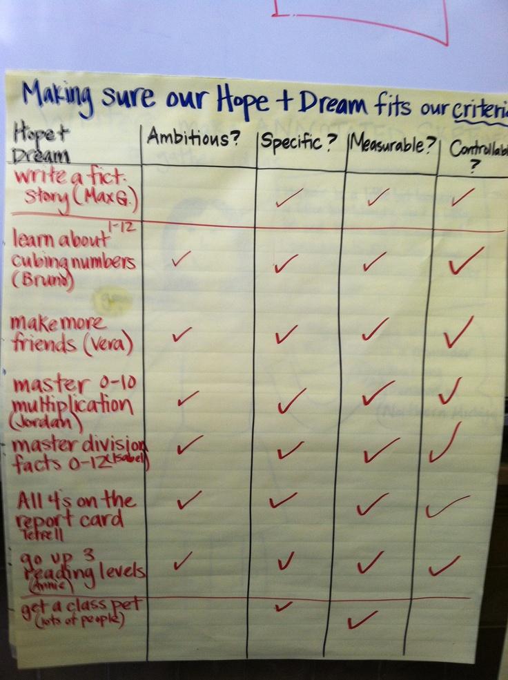 RC hopes and dreams criteria
