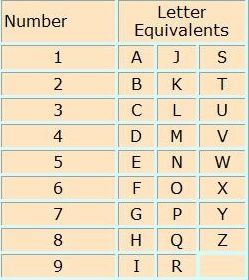 Numerology: Number And Letter Equivalents Chart