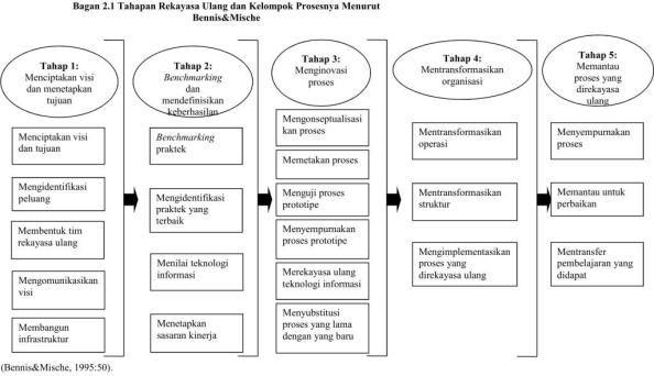 Rekayasa Ulang Organisasi (Reengineering Process)