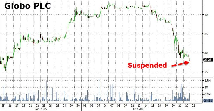 """Globo CEO Admits He """"Falsified Data"""" After Short-Seller Report, Resigns; But First Sells 40 Million Shares   Zero Hedge"""