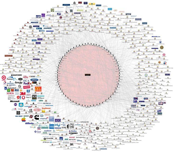 El Grupo Bilderberg reune entre 120 y 140 personas poderosas que se reúnen cada año para discutir la política. Las reuniones son cerradas al público. En este gráfico generado con Facebook, se muestra las conexiones de los miembros de una tonelada de corporaciones, organizaciones de caridad, grupos políticos y los medios de comunicación.