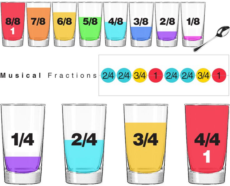 "Students write ""music"" to be played on the labeled glasses. Hypothesize how the amount water affects the sound... from: E is for Explore!: Musical Fractions"