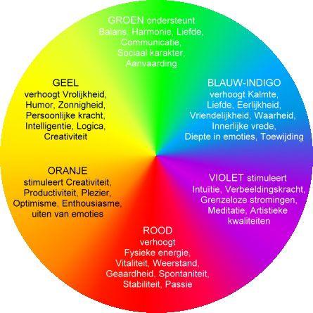 Kleurencirkel-emoties: als starter voor een vergadering of als evaluatie bij een activiteit. Welke kleur voelde jij je?