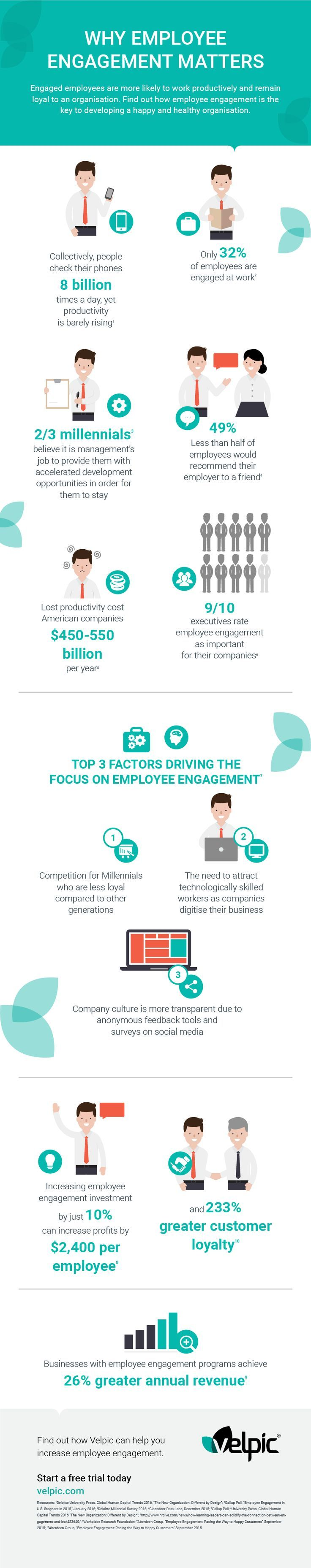 Best C I Images On   Employee Engagement Business