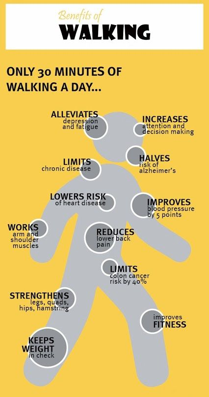 benefits of walking It has to be at least 30 minutes in a row, to have any impact.