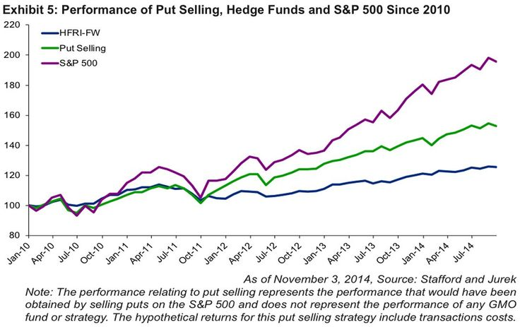 No Wonder They Call Hedge Funds 'Smart Money'! http://uk.businessinsider.com/hedge-fund-performance-2014-11