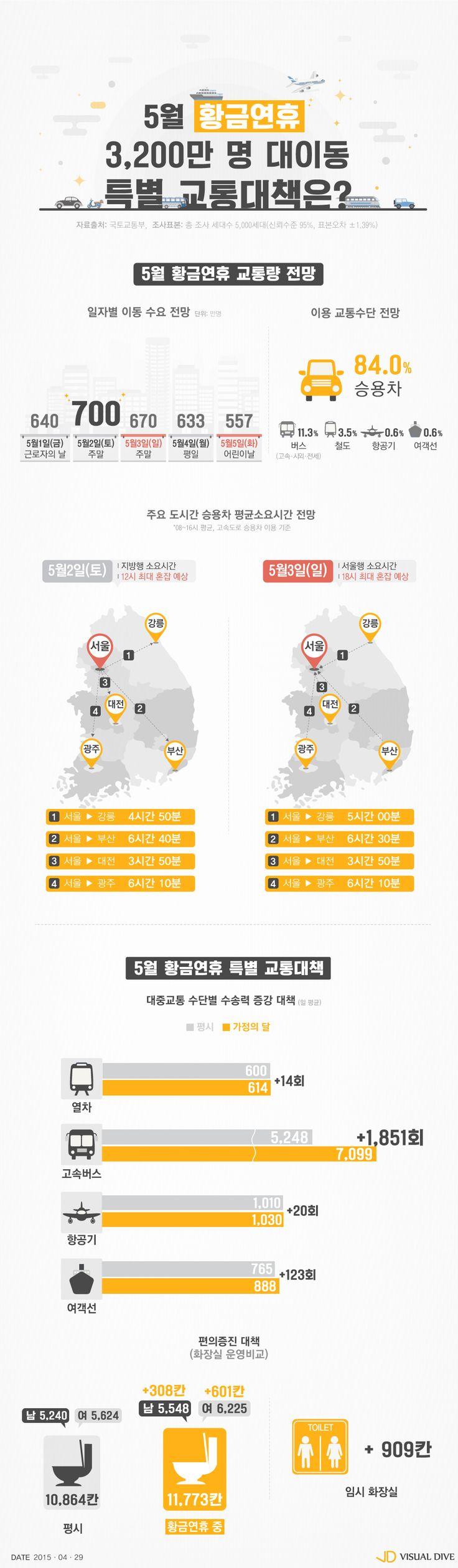 '5월 황금연휴' 3,200만 명 대이동…2일 가장 붐벼 [인포그래픽] #holiday / #Infographic ⓒ 비주얼다이브 무단 복사·전재·재배포 금지