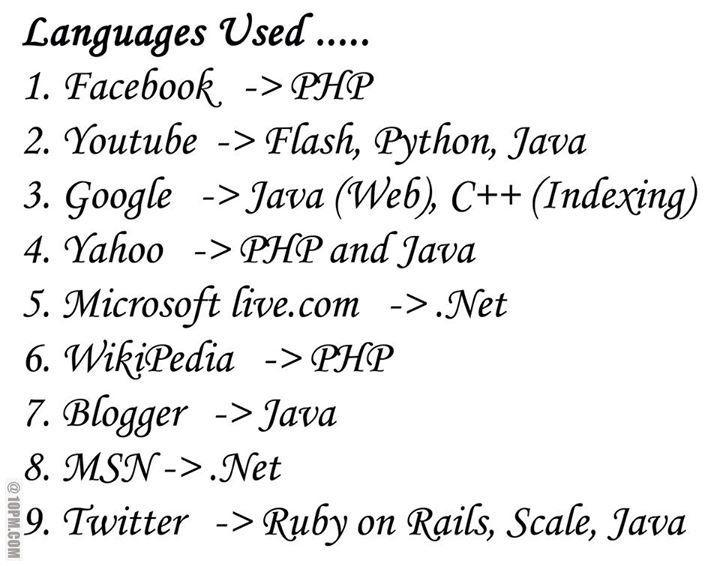 Languages used