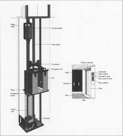 1000 images about home elevator in my house on pinterest for Diy home elevator plans