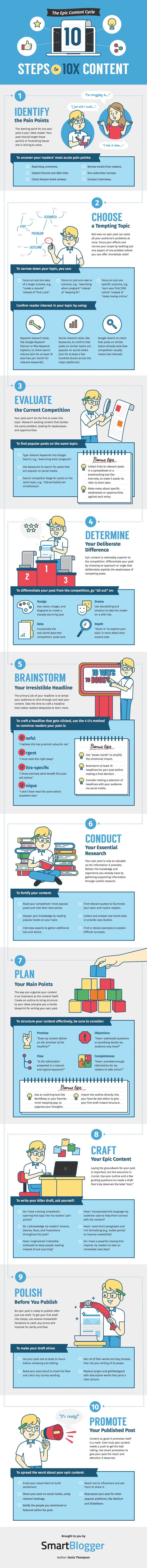 Still Not Content Marketing? 10 Steps to Create a Successful Strategy #Infographic