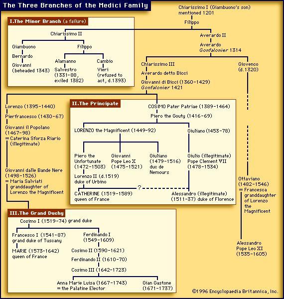 Photo ofMedici family   Renaissance Medici Family Geneology
