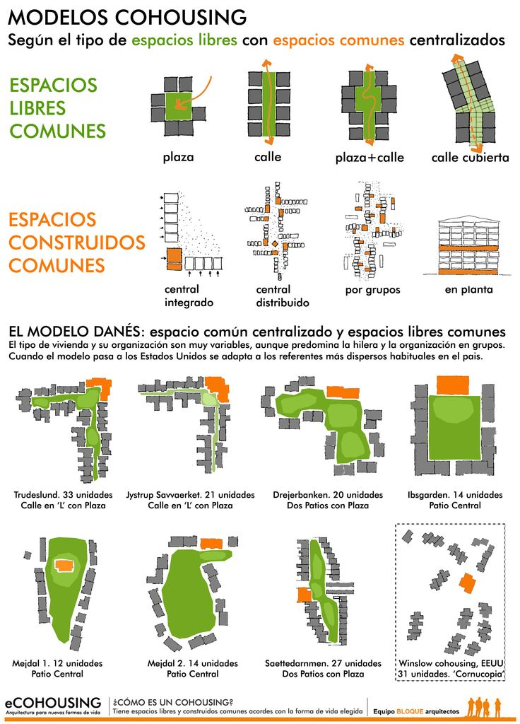 CÓMO ES UN COHOUSING. ESPACIOS LIBRES Y CONSTRUIDOS COMUNES Un #cohousing tiene espacios libres y construidos comunes acordes con la forma de vida elegida | WHAT DOES A COHOUSING LOOK LIKE. COMMON FREE AND BUILT SPACES Wide #common spaces are representative of cohousing's own nature and make it clearly different from other housing options.