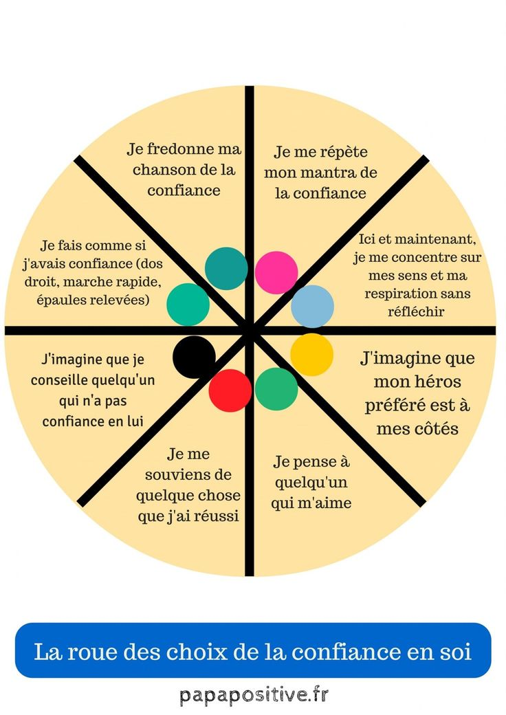 If your child lacks self-confidence, I invite you to accompany him in using this wheel of choice.