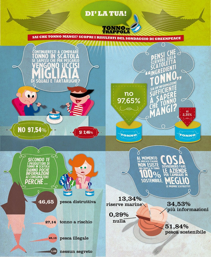 http://www.greenpeace.it/tonnointrappola/ Eccessiva, indiscriminata e spesso illegale, la pesca del tonno minaccia l'intero ecosistema marino. Cinque delle otto specie di tonno di interesse commerciale sono a rischio, compreso il tonno pinna gialla, il più consumato in Italia. Abbiamo chiesto alle persone di dire la loro. E i risultati parlano chiaro: i consumatori non vogliono più essere complici ignari della distruzione del mare.