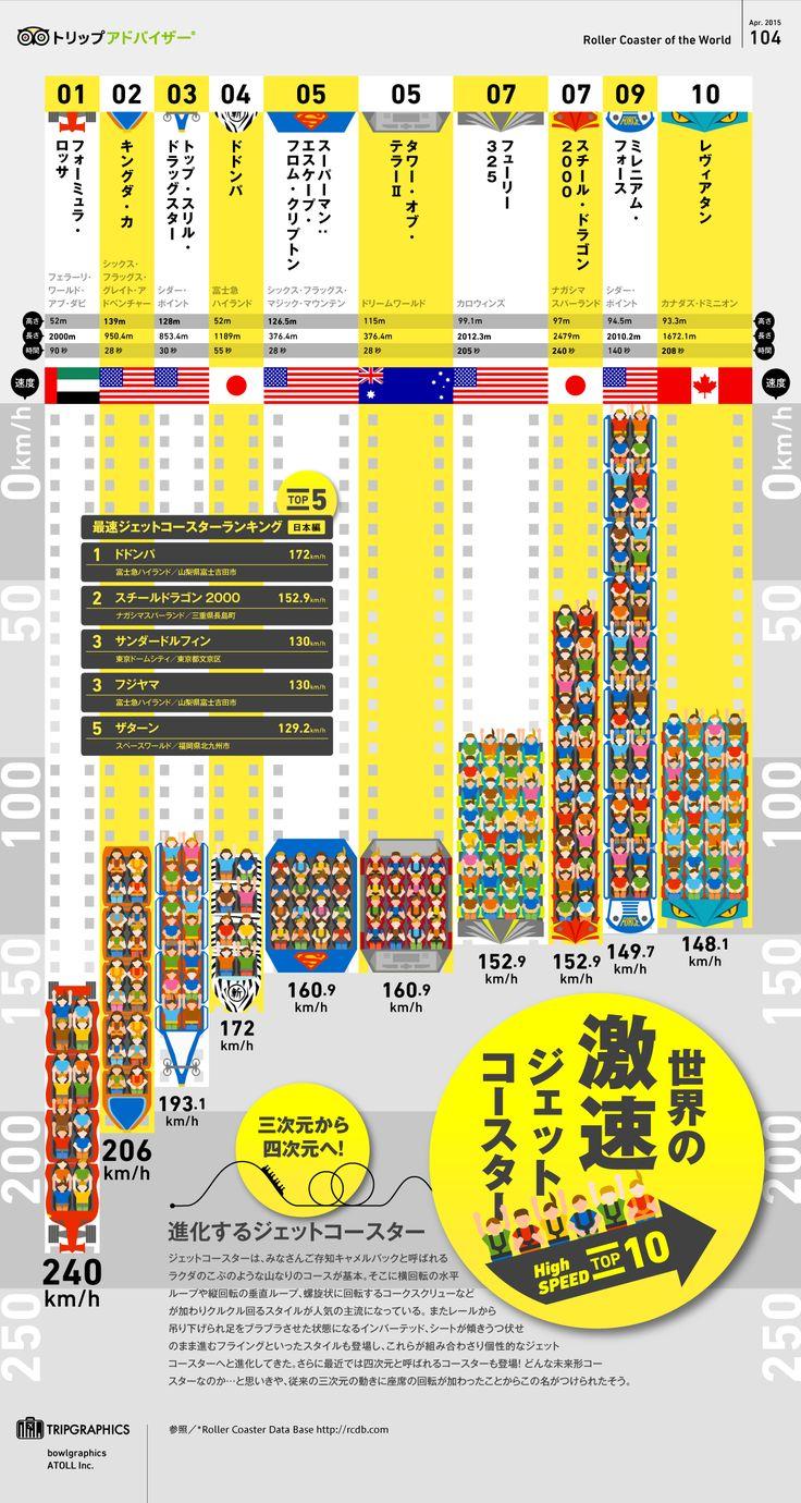画像:世界の激速ジェットコースター TOP10