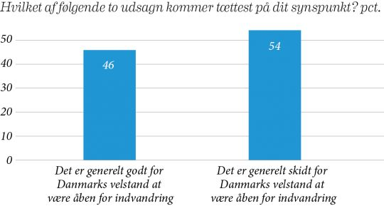 Udlændingedebatten er blevet så rå og negativ, at næsten halvdelen af danskerne skammer sig over den, viser en ny meningsmåling, som YouGov har lavet for Mandag Morgen. I kampen om nogle få svingvælgere har politikerne skærpet tonen så meget, at de er kommet helt ud af trit med deres kernevælgere, lyder udlægningen fra flere forskere.