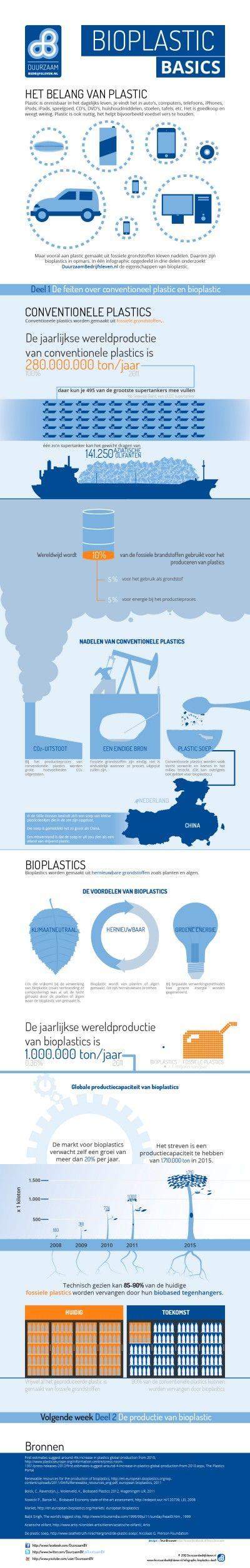 71 best Biobased images on Pinterest | Bag packaging, Product design ...
