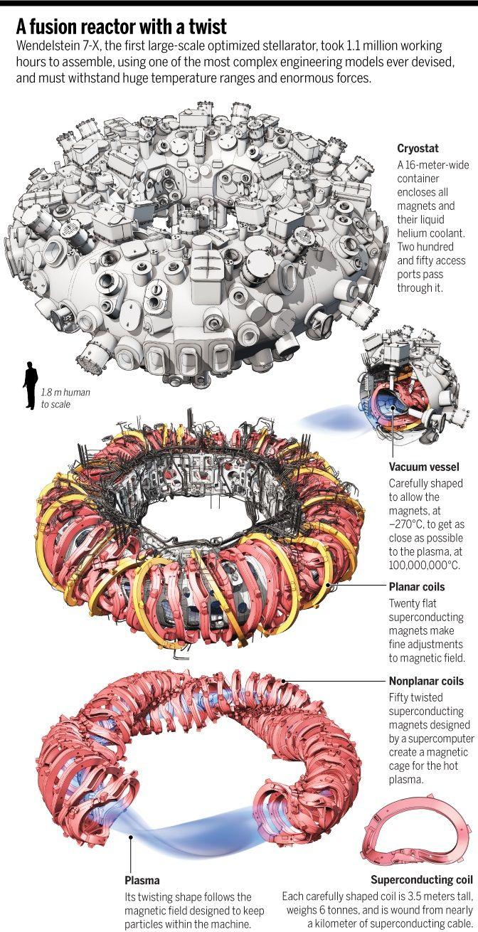 Bei der Kernfusion entsteht Energie durch Verschmelzung von Atomkernen. Die Grafik zeigt in Schichten, welche Teile ein Reaktor in Greifswald hat.