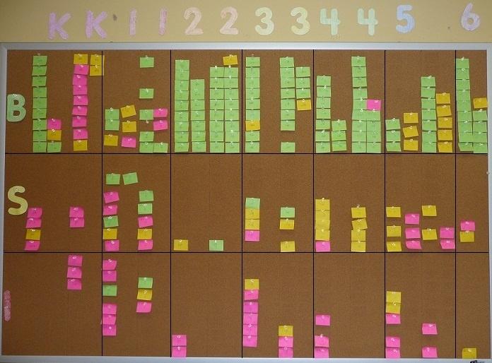 Data Wall Idea School Pinterest Initials Teaching