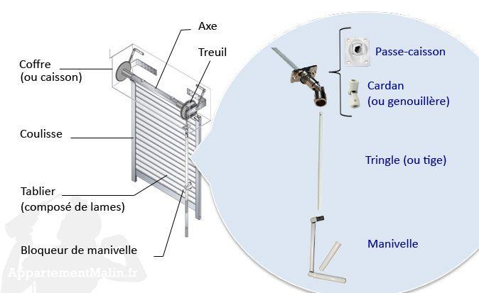 Les principaux éléments d'un volet roulant