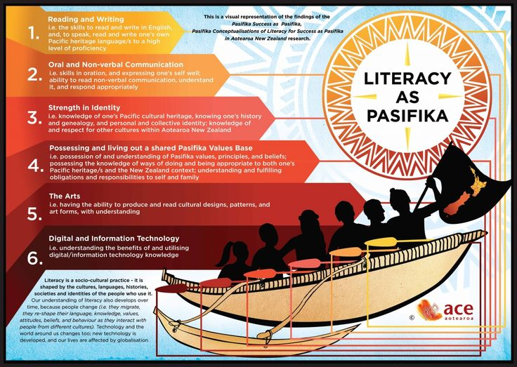 A cultural definition of literacy - a great visual tool to use with teachers re-thinking and reflecting on meeting the needs of Pasifika learners.
