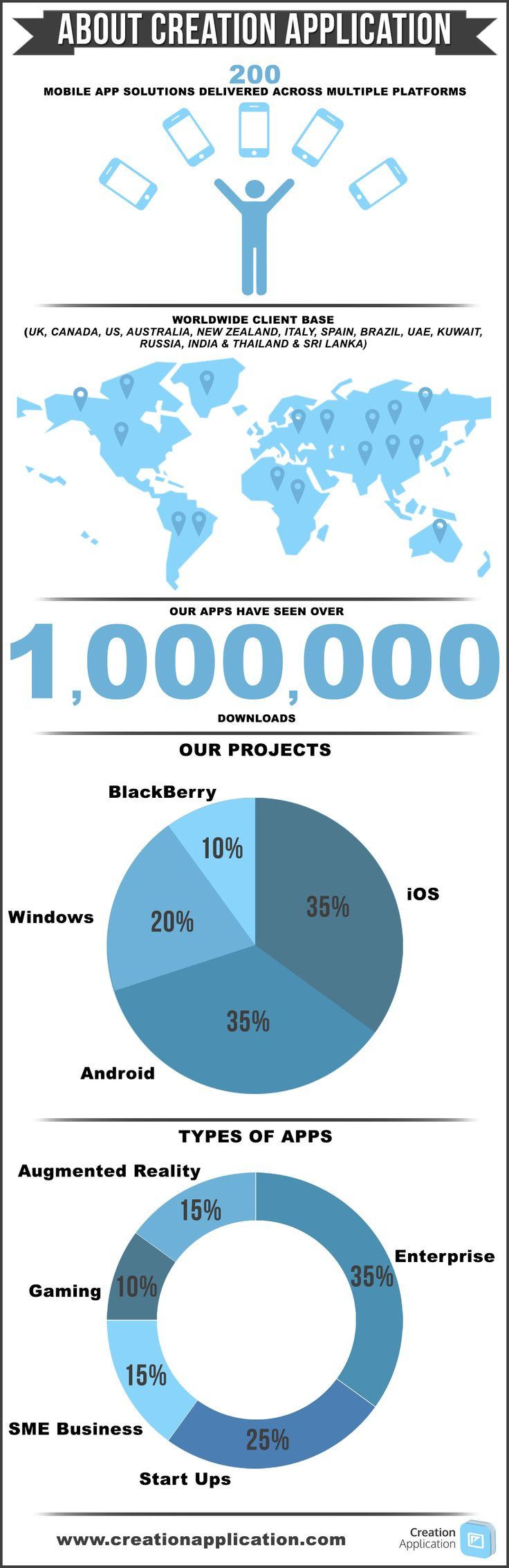 About Creation Application Infographic