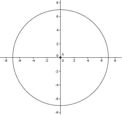 Ecuación general: Ax2+Ay2+F=0 Ecuación Canónica: x2+y2=r2