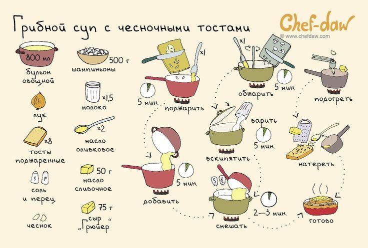 Грибной суп с чесночными тостами - chefdaw
