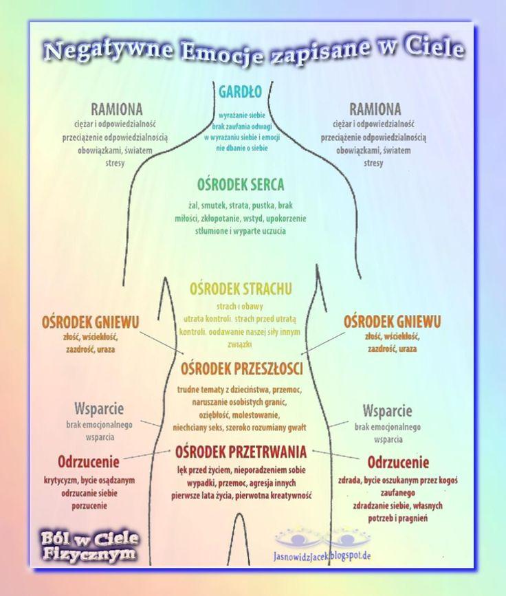 Negatywne Emocje zapisane w  Ciele WWW.jasnowidzjacek.blogspot.com