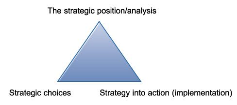 whittington four perspectives on strategy In business, your strategic perspective determines how your company views and solves important issues putting the word for developing a branding strategy.