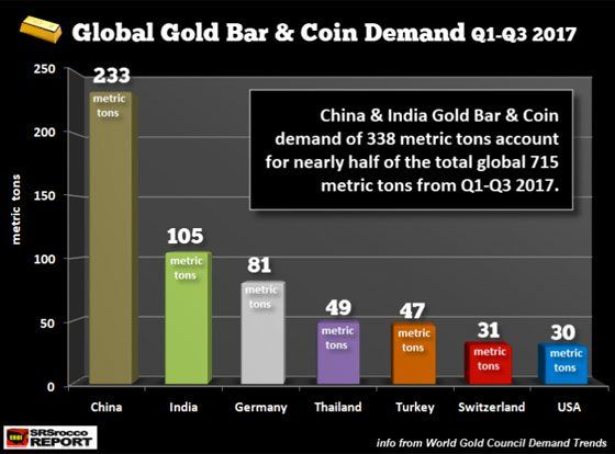 Chinese Physical Gold Demand Surges; Americans Pile Into Stock & Crypto Bubbles   Bubbles. Physics. Dow jones index