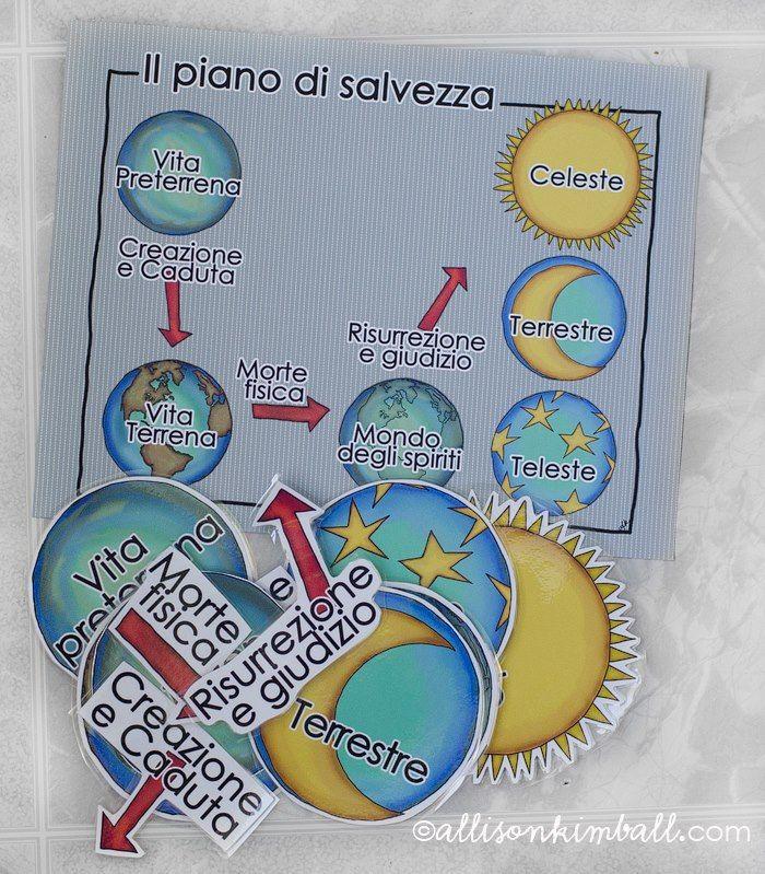 Plan de Salvación para imprimir. En Español