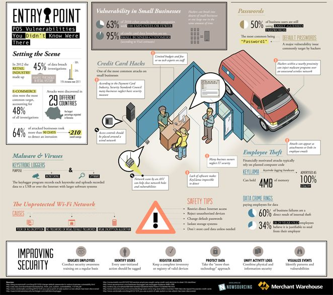 Entry Point: POS Vulnerabilities You Didnt Know Where There