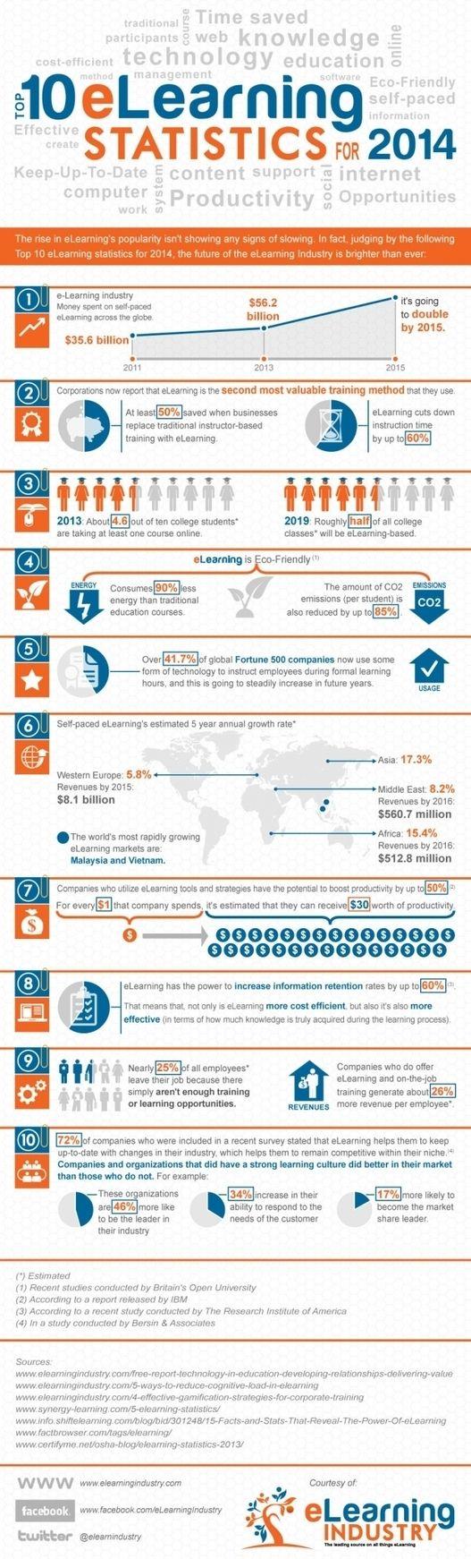 10 estadísticas sobre elearning para 2014 #infografia