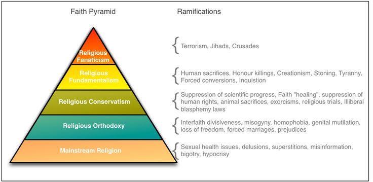 Faith+Pyramid.png (991×484)
